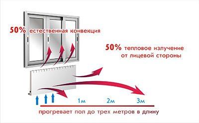 konvektsiya-i-infrakrasnoe-izluchenie-na-ravnyh-uc